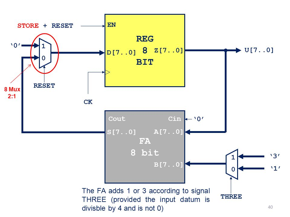 REG 8 BIT FA 8 bit STORE + RESET EN '0' 1 D[7..0] Z[7..0] U[7..0]
